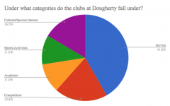 Clubs at Dougherty evolve under guidance from Leadership