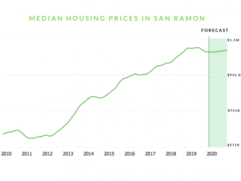 Since the 2009 housing crash, prices have skyrocketed, with median house market value forecasted to reach $1.05 million in January 2020. Data from Zillow.