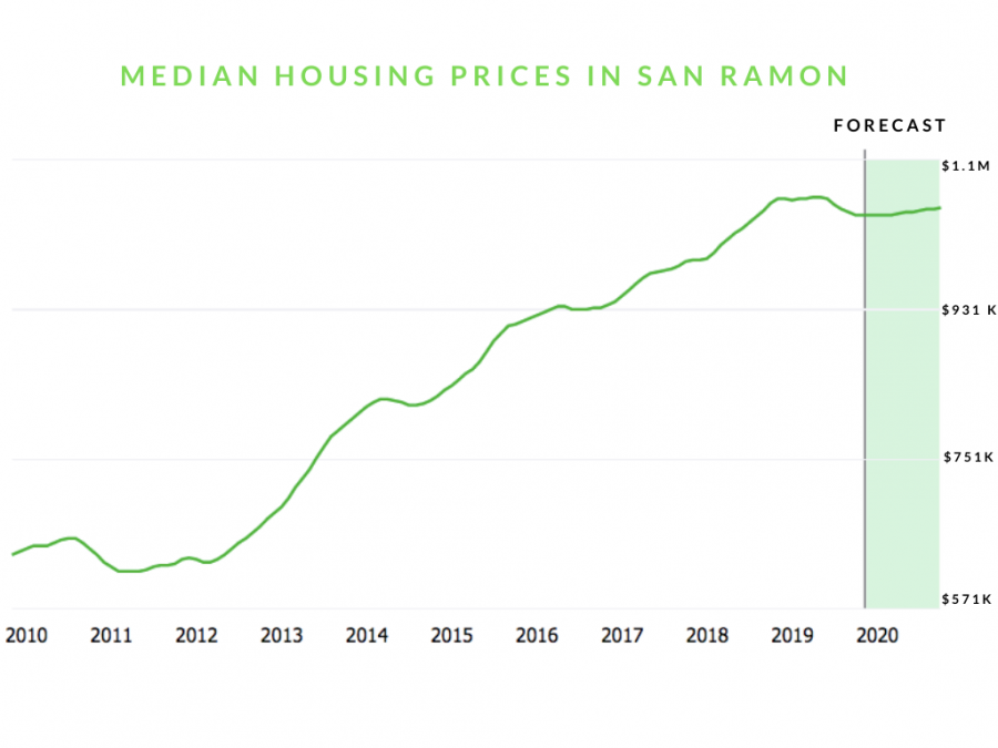 Since+the+2009+housing+crash%2C+prices+have+skyrocketed%2C+with+median+house+market+value+forecasted+to+reach+%241.05+million+in+January+2020.+Data+from+Zillow.