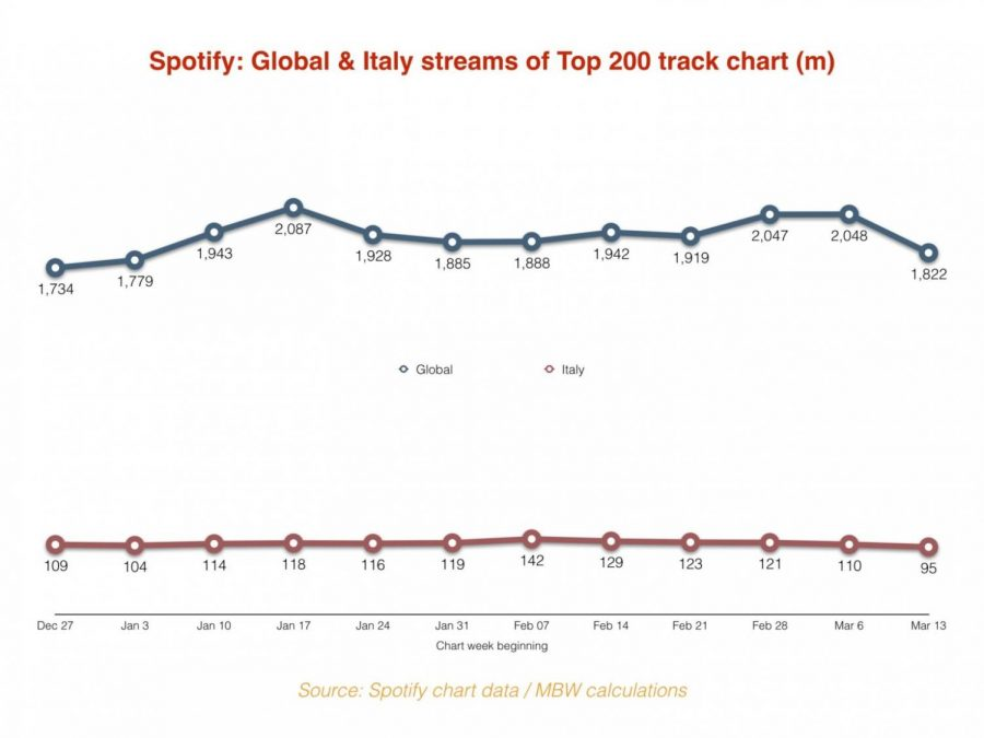 Italy, a country severely impacted by the COVID-19 pandemic, experienced a decrease in streams of hit songs from Dec. 27, 2019, to March 13, 2020.