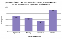 A substantial amount of health care workers reported that they experienced mental health disorder symptoms after working with COVID-19 patients in China.
