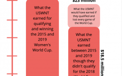 Judge partly dismisses the USWNT's charges against US Soccer in the ongoing wage discrimination case