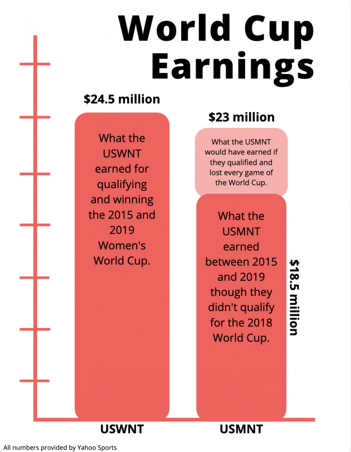Judge+partly+dismisses+the+USWNT%E2%80%99s+charges+against+US+Soccer+in+the+ongoing+wage+discrimination+case