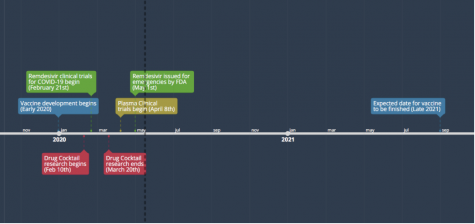 A timeline on the development of each drug.