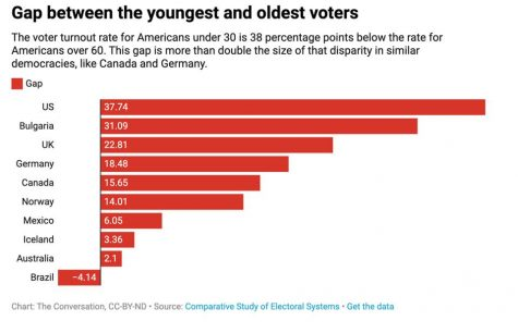 The age gap between voters between countries is representative of youth voter turnout internationally.