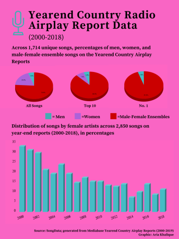 The declining value of female voices in the country music industry can be easily seen through radio airplay statistics.