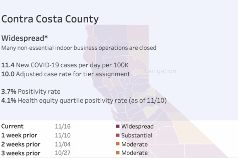Some important COVID statistics from Contra Costa County