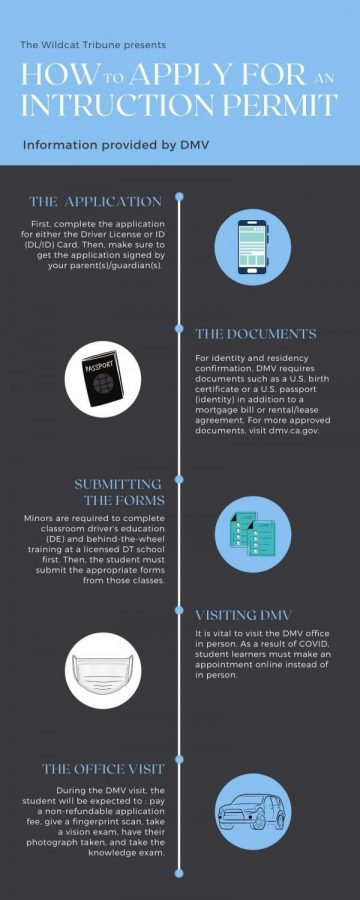 This infographic provides an overview of the process of obtaining a driving permit in California, from applying for the test to submitting required forms to visiting the office, using text and supplementary images.
